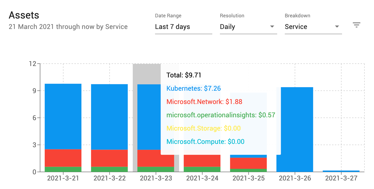 The Assets view shows all Azure spending, not just AKS