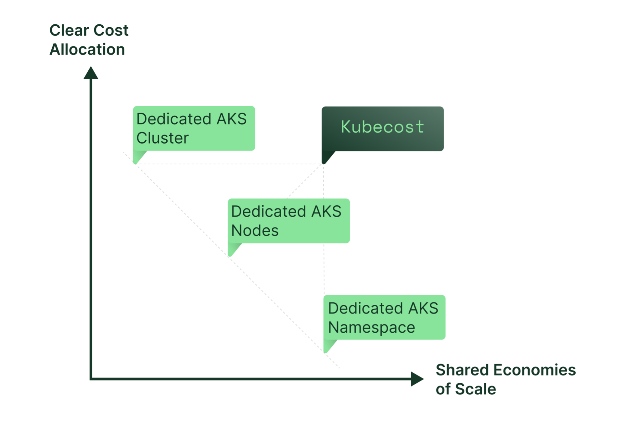 With Kubecost, you can share AKS clusters and still clearly allocate shared costs.