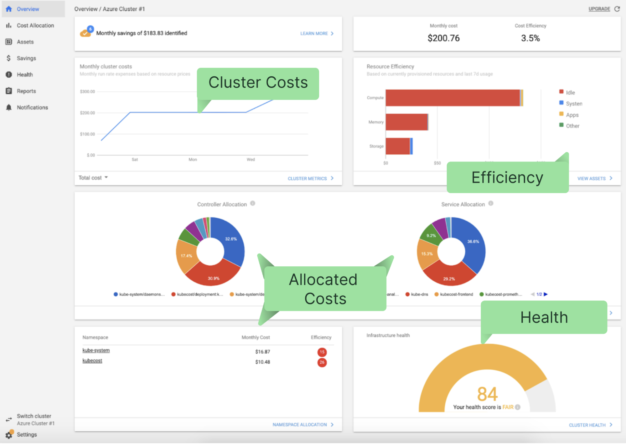 Kubecost's main dashboard summarizes costs, health, and efficiency